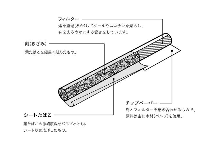 葉巻(シガー) | JTウェブサイト